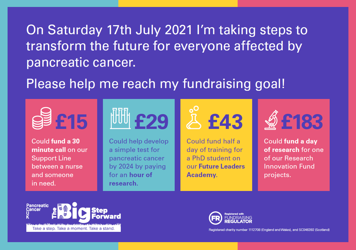 Fundraising impact poster 2021