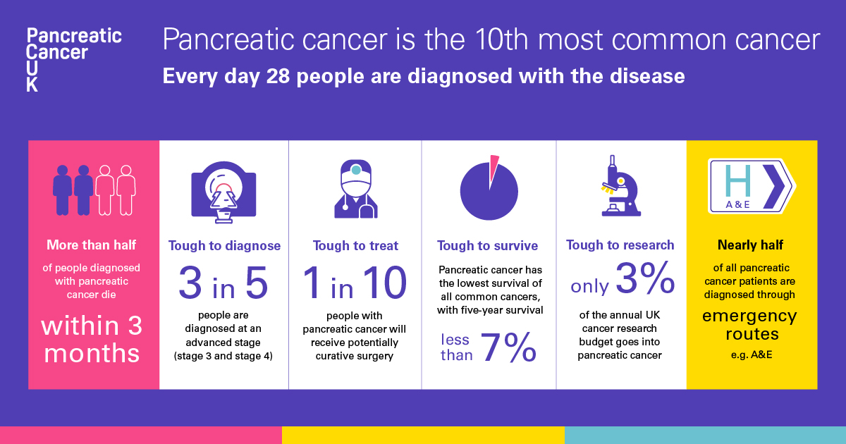 Pancreatic cancer statistics infographic for Facebook