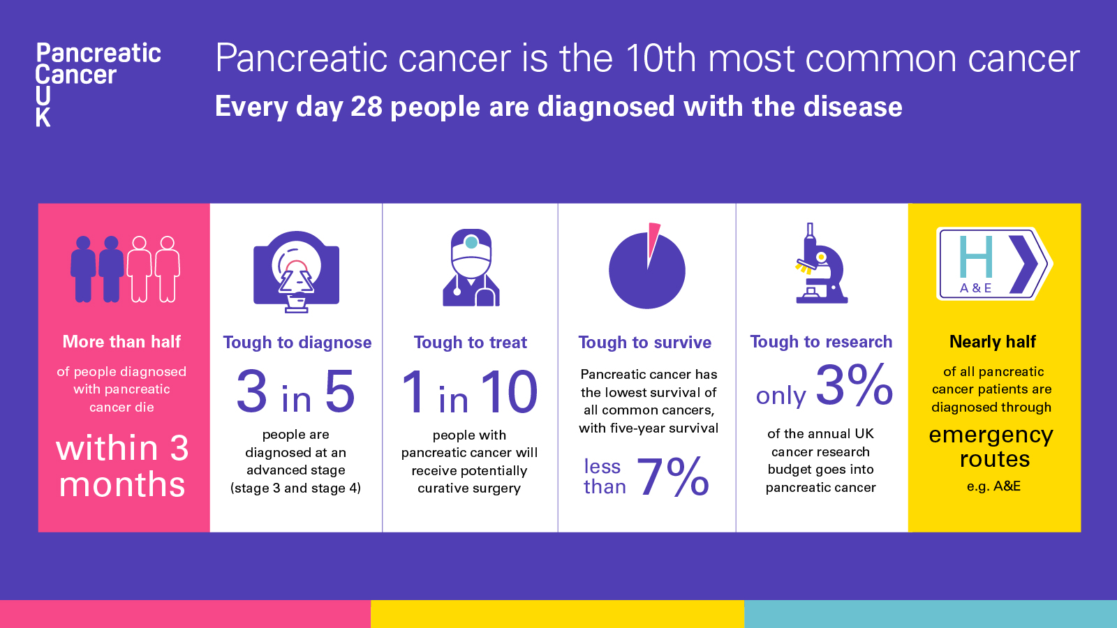 Pancreatic cancer statistics infographic for Twitter